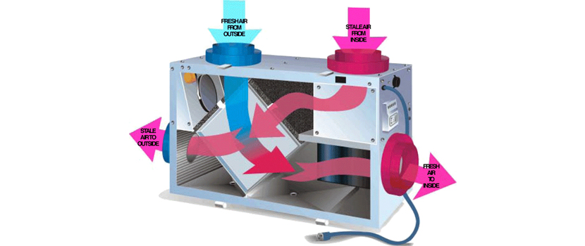 Mechanical Systems Mini-Series: Heat Recovery Ventilator